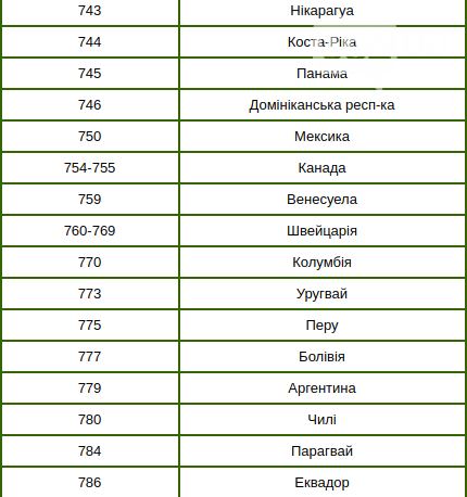 Штрих-коди країн