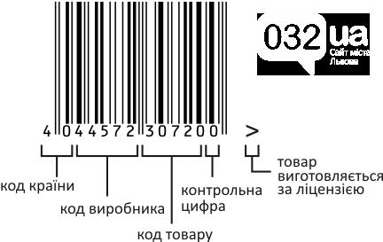 Зразок штрих-коду