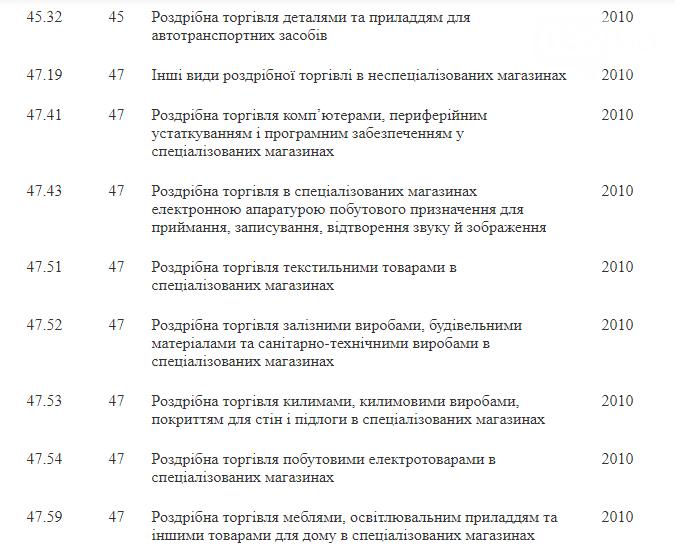 Перелік ФОПів, які можуть отримати допомогу, Фото: zakon.rada.gov.ua