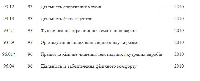 Перелік ФОПів, які можуть отримати допомогу