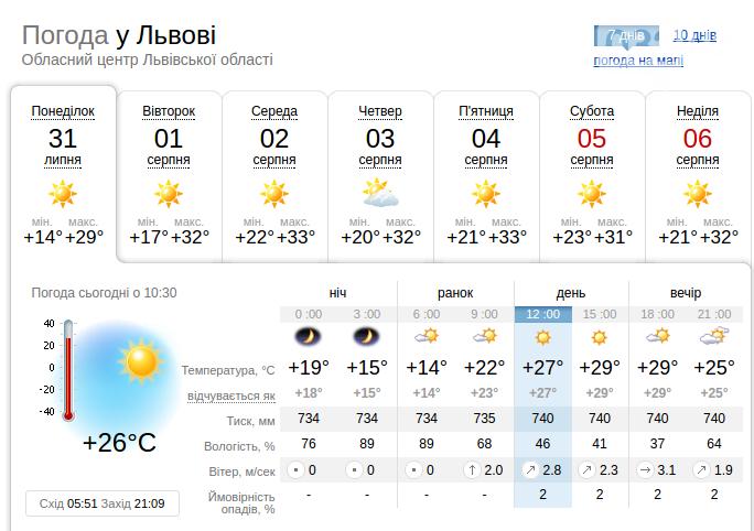 У Львівську область прийшла понад 30-градусна спека, фото-1