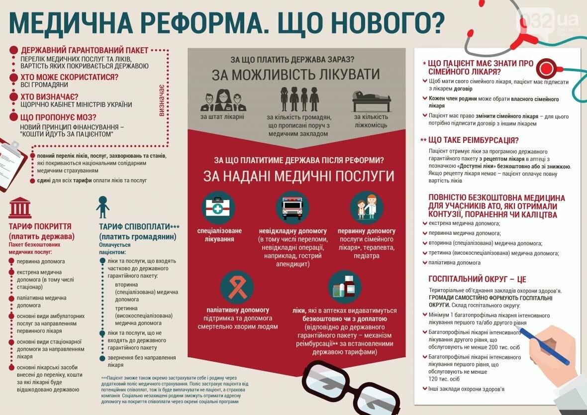 Медична реформа. Що нового чекає на українців?, фото-1
