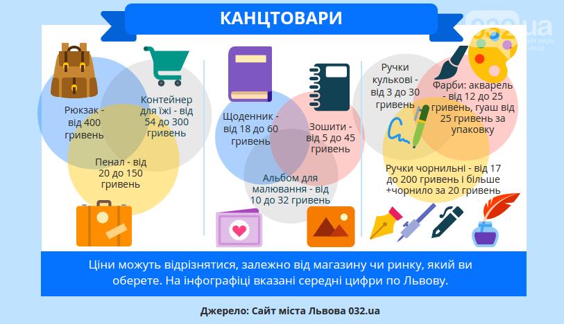 Львівський квест: як зібрати дитину в школу і не спустошити гаманець, фото-1