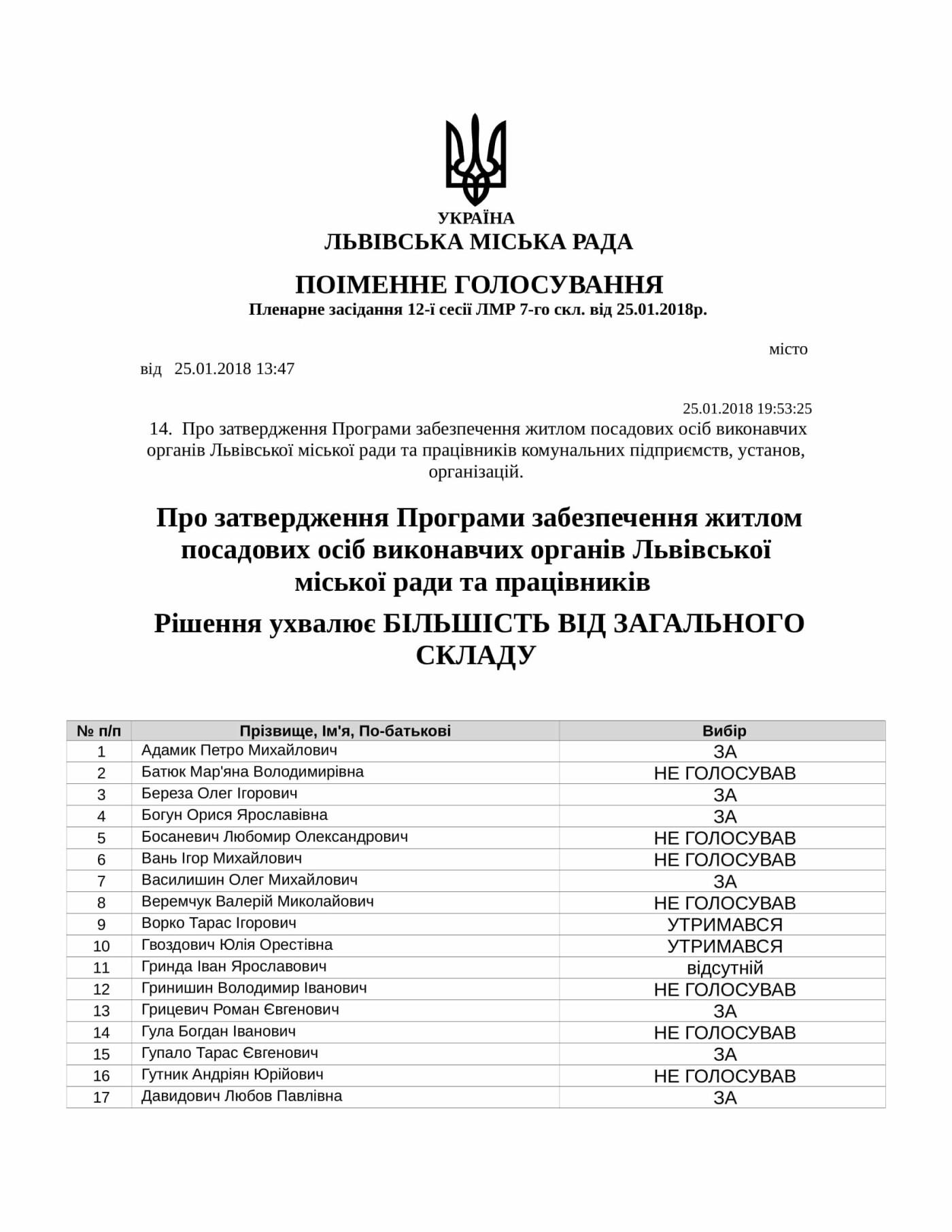 Львівська міськрада роздаватиме житло: що про це відомо, фото-1
