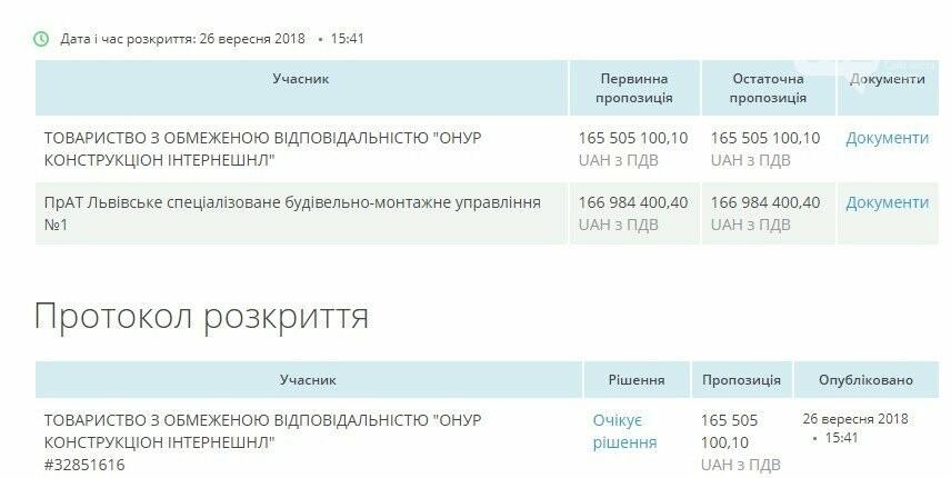 """Площу Двірцеву у Львові реконструюватиме """"Онур"""", фото-1"""