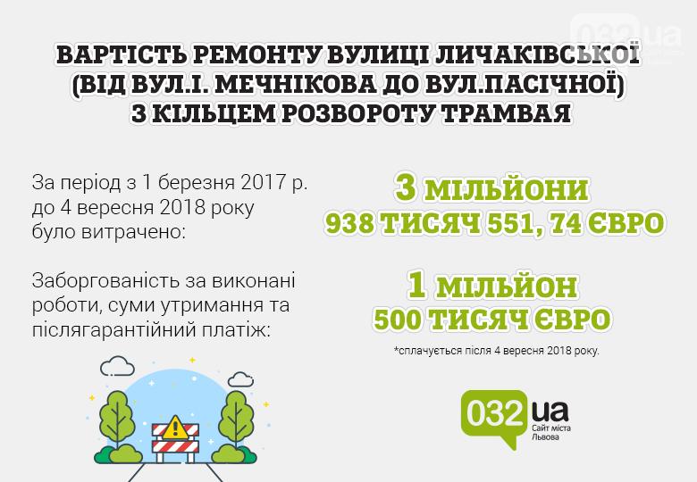 Тільки цифри: на ремонт вулиці Личаківської у Львові витратили більше 120 мільйонів гривень,- ІНФОГРАФІКА, фото-2