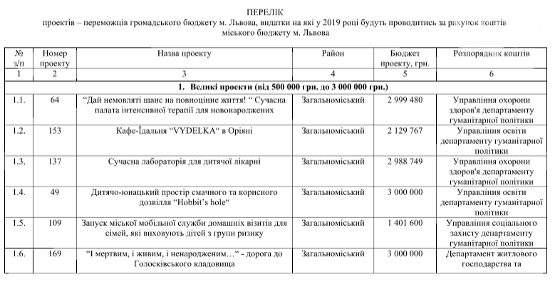 У Львові пропонують реалізувати 54 проекти Громадського бюджету за 38 мільйонів , фото-1