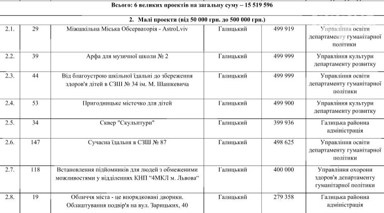 У Львові пропонують реалізувати 54 проекти Громадського бюджету за 38 мільйонів , фото-2