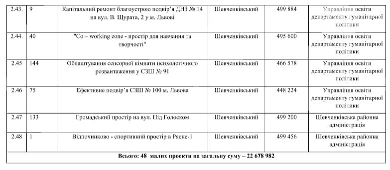 У Львові пропонують реалізувати 54 проекти Громадського бюджету за 38 мільйонів , фото-7
