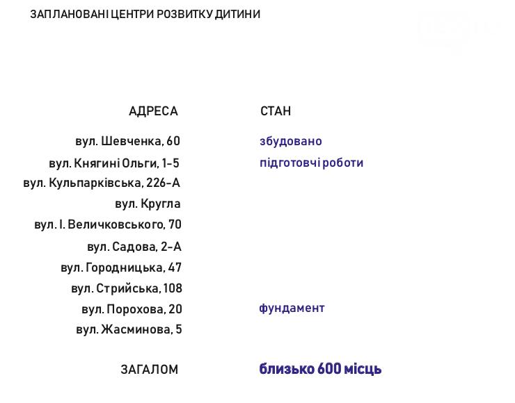 Яка ситуація з будівництвом дошкільних навчальних закладів у Львові, - ЦИФРИ, фото-6