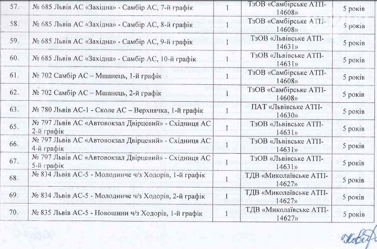 На Львівщині визначилися з перевізниками на приміських і міжміських автобусних маршрутах, фото-4