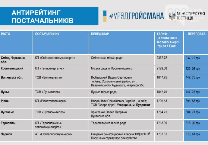 """""""Чесна платіжка"""": у Мін'юсті пояснили, чому українці платитимуть за комуналку менше, фото-2"""