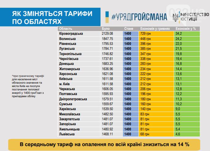 """""""Чесна платіжка"""": у Мін'юсті пояснили, чому українці платитимуть за комуналку менше, фото-1"""