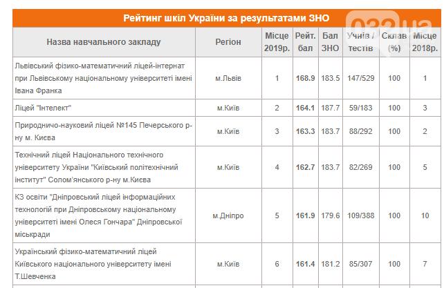 Львівський фізико-математичний ліцей профінансують на 1 млн грн за хороші результати на ЗНО, фото-1