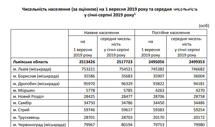 Статистика щодо населення Львівщини