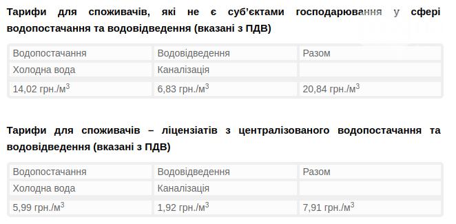 Тариф на воду у Львові
