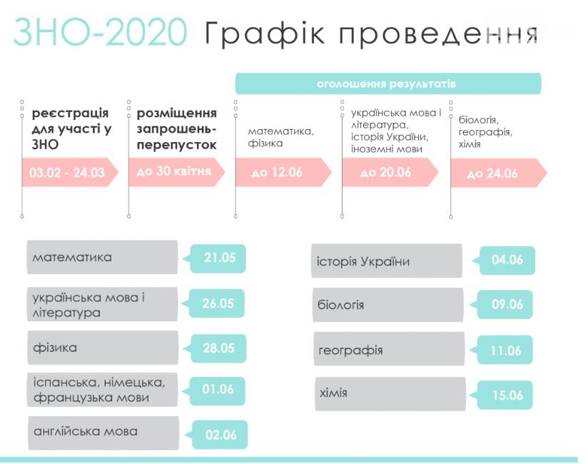 Графік проведення ЗНО 2020 в Україні
