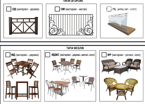ДБН щодо розміщення літніх майданчиків