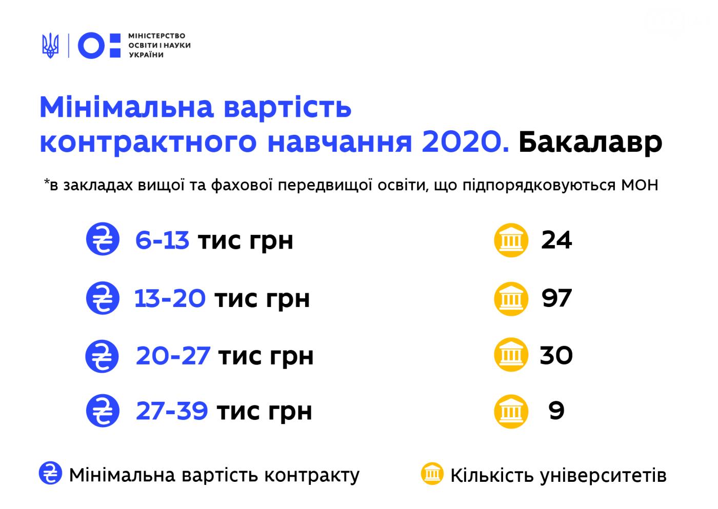 Фото: вартість навчання 2020 / МОН