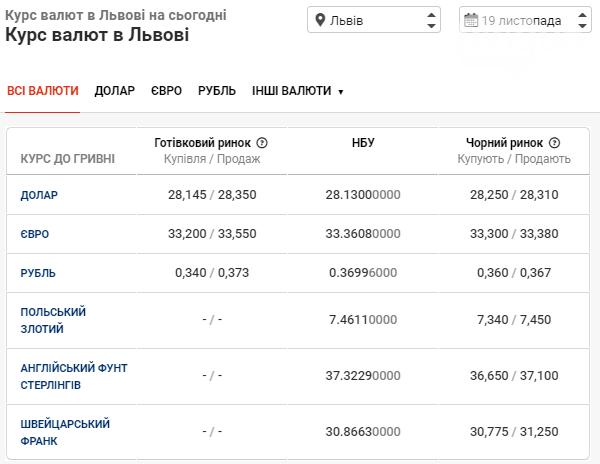 Банки встановили курс валют у Львові: долар знову зростає — дані на 19 листопада, фото-1