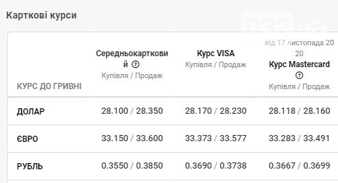 Банки встановили курс валют у Львові: долар знову зростає — дані на 19 листопада, фото-4