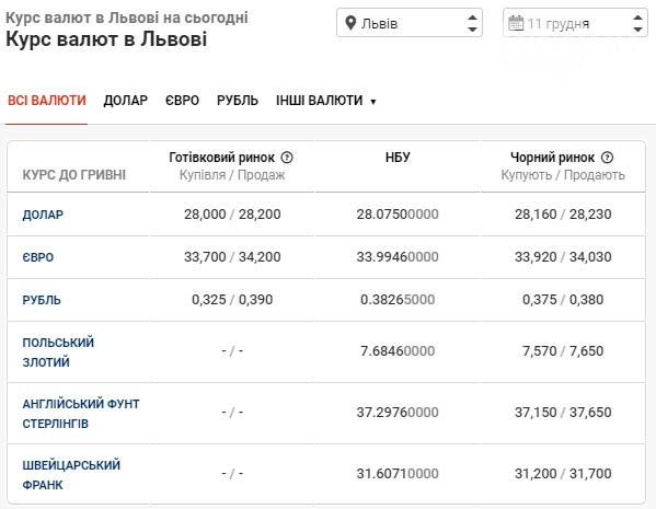 Курс валют у Львові на 11 грудня: долар буде нижче 28 гривень  , фото-1