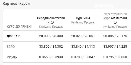 Курс валют у Львові на 11 грудня: долар буде нижче 28 гривень  , фото-4