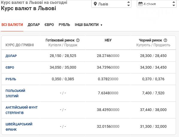 Який курс валюти банки Львова встановили на сьогодні: чи продовжить долар падати  , фото-1