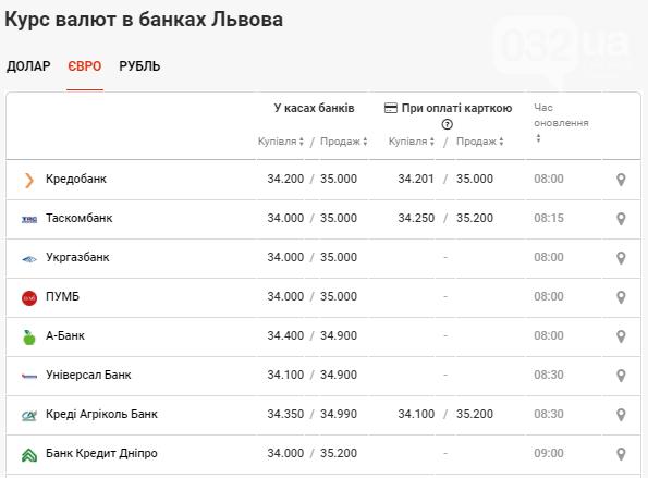 Який курс валюти банки Львова встановили на сьогодні: чи продовжить долар падати  , фото-3