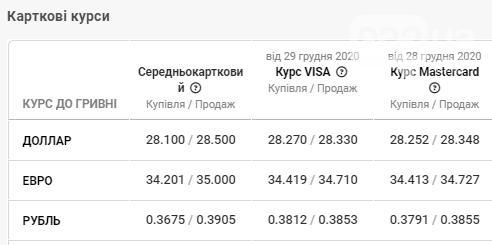 Який курс валюти банки Львова встановили на сьогодні: чи продовжить долар падати  , фото-4