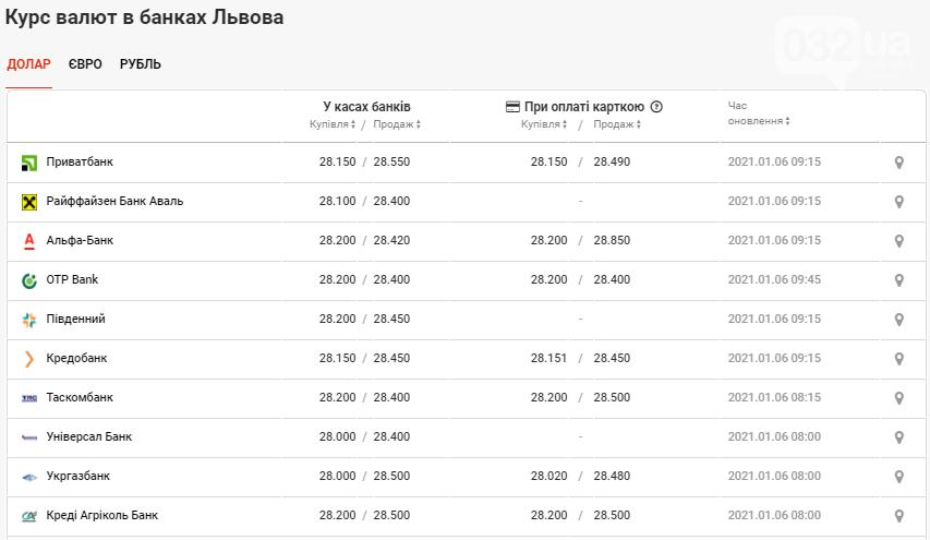 У банках Львова знову спостерігається спад курсу валют, фото-2