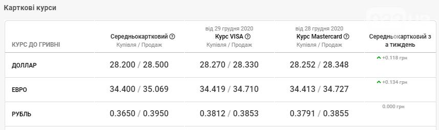 У банках Львова знову спостерігається спад курсу валют, фото-4
