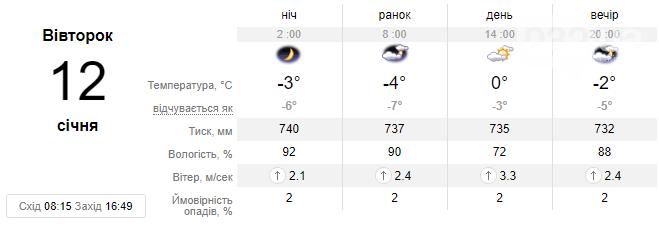 Цього тижня погода у Львові зміниться - очікується різкий спад температури до -14 С, фото-1