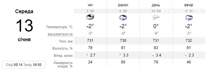 Цього тижня погода у Львові зміниться - очікується різкий спад температури до -14 С, фото-2