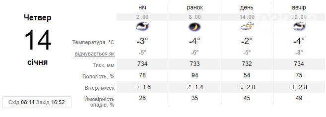 Цього тижня погода у Львові зміниться - очікується різкий спад температури до -14 С, фото-3