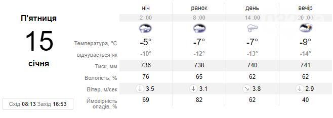 Цього тижня погода у Львові зміниться - очікується різкий спад температури до -14 С, фото-4