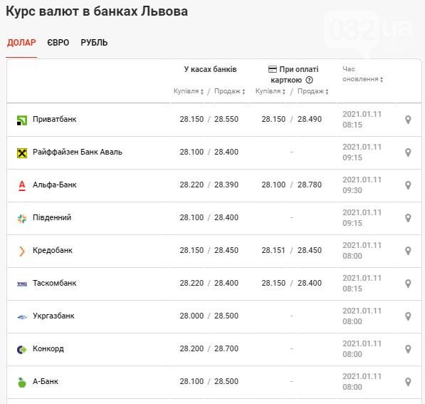 У банках Львова встановлено новий курс валют станом на 11 січня, фото-2