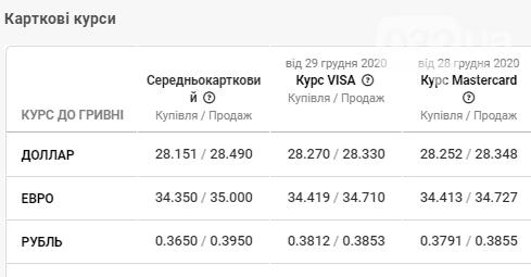 У банках Львова встановлено новий курс валют станом на 11 січня, фото-4