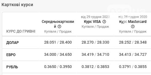 У банках Львова спостерігається спад курсу валют , фото-4
