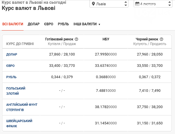 Курс валют у банках Львова: долар та євро продовжують спад, фото-1