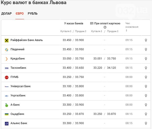 Курс валют у банках Львова: долар та євро продовжують спад, фото-3