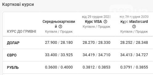 Курс валют у банках Львова: долар та євро продовжують спад, фото-4