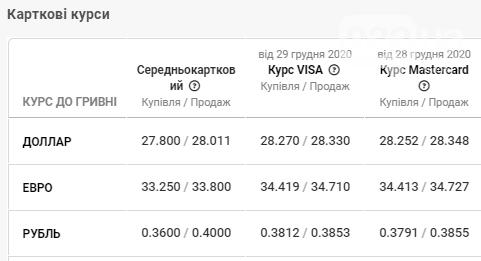Щось пішло не так: курс валют у банках Львова різко впав, фото-4