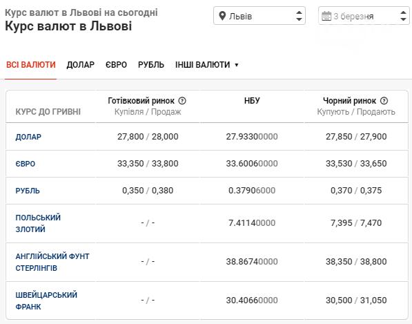 Щось пішло не так: курс валют у банках Львова різко впав, фото-1