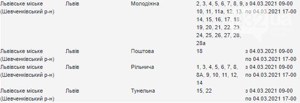 На завтра затверджено плановий графік відключень світла у Львові, — АДРЕСИ, фото-3