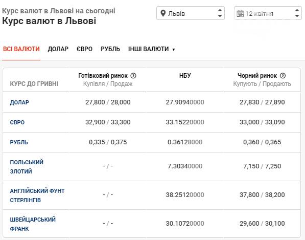 Курс валют у банках Львова: з чого починається понеділок, фото-1