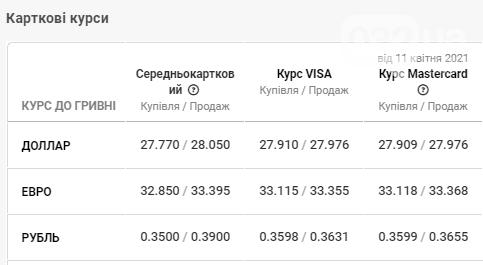 Курс валют у банках Львова: з чого починається понеділок, фото-4