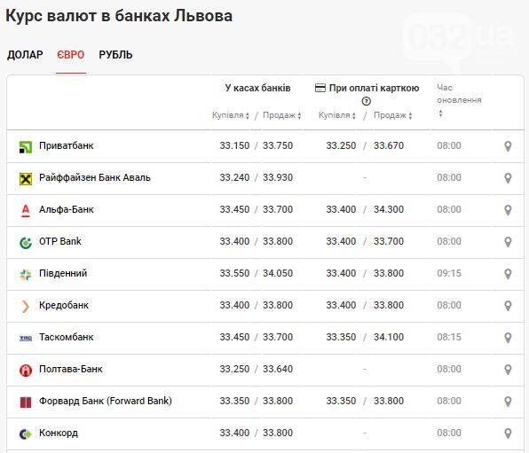 Вартість євро та коливання долара в банках станом на 26 квітня, фото-3