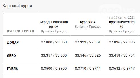Вартість євро та коливання долара в банках станом на 26 квітня, фото-4