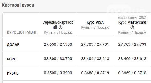 Курс валют на 28 квітня: спад долара, зростання євро, зміни в банках, фото-4